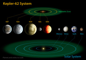 This diagram compares the planets of the inner solar system to the five planets of Kepler-62, a star just two thirds the size of the sun and only one fifth as bright. Two of the planets, Kepler-62f and Kepler-62e, lie in the star's habitable zone. The planets shown are artist's depictions. Credit: NASA/Ames/JPL-Caltech