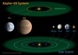 Kepler-69 System Diagram compared the planets of the inner solar system. Kepler-69c is the smallest planet yet found in the habitable zone of a G-type sun-like star. Its 242-day orbit resembles that of our neighboring planet Venus. Planet Kepler-69b orbits every 13 days, nowhere near the habitable zone. The Kepler-69 planets shown are artist's concepts. Click to enlarge.  Credit: NASA/Ames/JPL-Caltech.